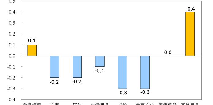 国家统计局:6月居民消费价格同比上涨2.5% 上半年较去年同期上涨3.8%
