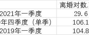 全国一季度离婚大数据:大跌超7成 川豫粤离婚人数排前三