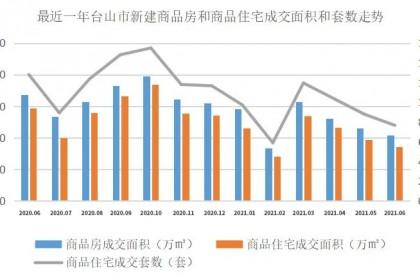 台山6月楼市数据出炉!住宅成交量下降,至于房价...