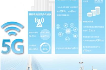 5G发展前景可期!截至目前我国已建成5G基站96.1万个